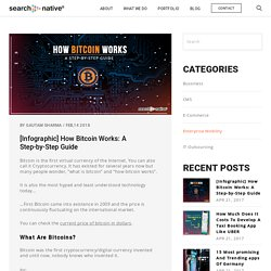 [Infographic] How Bitcoin Works: A Step-by-Step Guide