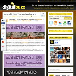 Infographic: Most Viral Brands Online 2010