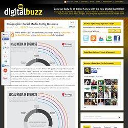 Social Media In Big Business
