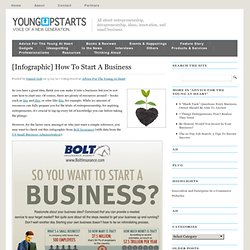 [Infographic] How To Start A Business