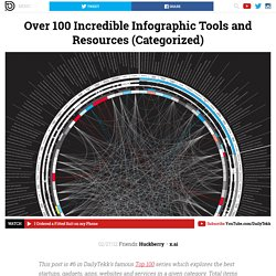 Over 100 Incredible Infographic Tools & Resources (Categorized)