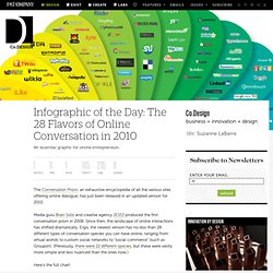 he 28 Flavors of Online Conversation in 2010