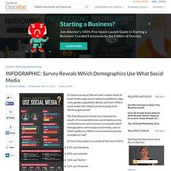 Survey Reveals Social Media Demographics