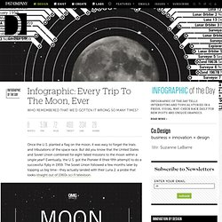 Infographic: Every Trip To The Moon, Ever