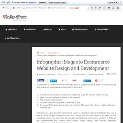 Infographic: Magento Ecommerce Website Design and Development