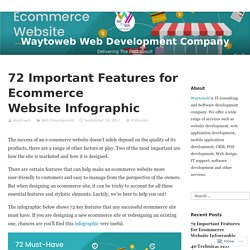 72 Important Features for Ecommerce Website Infographic