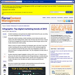 Infographic: Top digital marketing trends of 2013