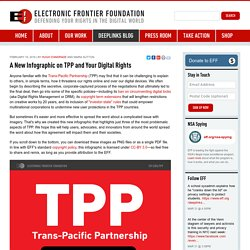 A New Infographic on TPP and Your Digital Rights
