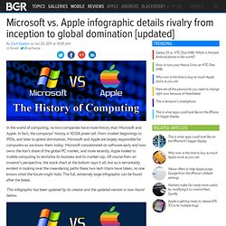 Microsoft vs. Apple infographic details rivalry from inception to global domination