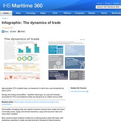 Infographic: The dynamics of trade - IHS Maritime 360