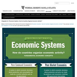 """Infographic for """"Economic Systems: How Do Countries Organize Economic Activity?"""" - Federal Reserve Bank of Atlanta"""