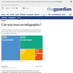 Can you trust an infographic?