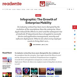 Infographic: The Growth of Enterprise Mobility