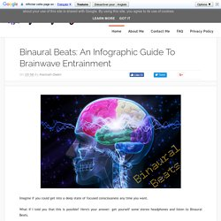 Your Mind Creates: Binaural Beats: An Infographic Guide to Brainwave Entrainment
