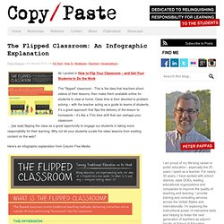 The Flipped Classroom: An Infographic Explanation