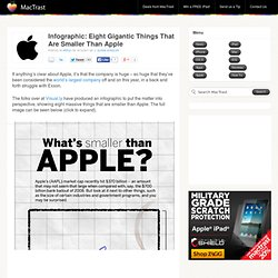 Infographic: Eight Gigantic Things That Are Smaller Than Apple