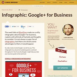 Infographic: Google+ for Business
