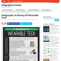 Infographic A History Of Wearable Tech