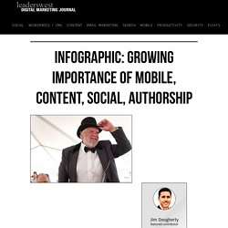 Growing importance of mobile, content, social, authorship