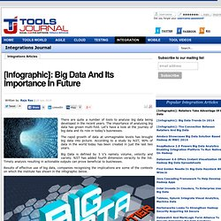 [Infographic]: Big Data And Its Importance In Future