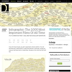 The 2000 Most Important Films Of All Time I An Infograph