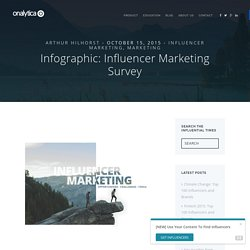 Infographic: Influencer Marketing Survey