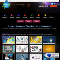 Animated Infographic Examples – Video Infographics Archives - Infographic Design Agency – Hire Expert Infographic Designers