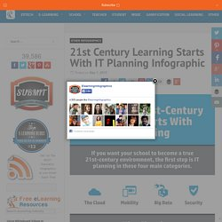 21st Century Learning Starts With IT Planning Infographic - e-Learning Infographics