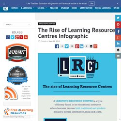 The Rise of Learning Resource Centres Infographic