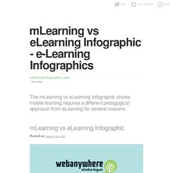 mLearning vs eLearning Infographic - e-Learning Infographics