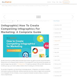 [Infographic] How to Create Compelling Infographics for Marketing: A Complete Guide