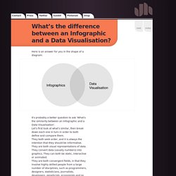 What's the difference between an Infographic and a Data V... - Jack Hagley : Graphic Design : Infographics