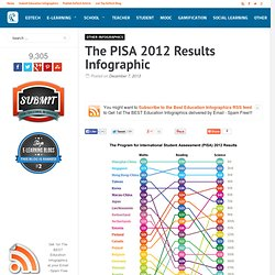 The PISA 2012 Results Infographic