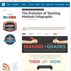 The Evolution of Teaching Methods Infographic