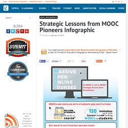 Strategic Lessons from MOOC Pioneers Infographic
