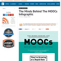 The Minds Behind The MOOCs Infographic