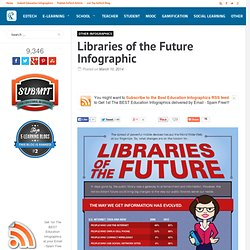 Libraries of the Future Infographic