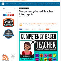 Competency-based Teacher Infographic