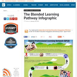 The Blended Learning Pathway Infographic