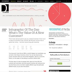 Infographic Of The Day: What's The Value Of A New Customer? | Co. Design