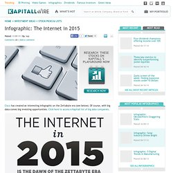 Infographic: The Internet in 2015