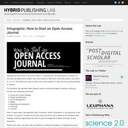 Infographic: How to Start an Open Access Journal › Hybrid Publishing Lab Notepad