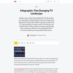 Infographic: The Changing TV Landscape