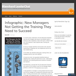 Infographic: New Managers Not Getting the Training They Need to Succeed