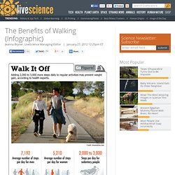Walk More to Prevent Weight Gain (Infographic) | Health Benefits of Walking, Exercise | Human Evolution & Bipedalism | LiveScience