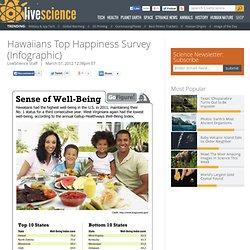 Hawaiians Top 'Happiness' Survey (Infographic)
