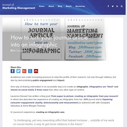 How to turn your journal article into an infographic - Journal of Marketing Management
