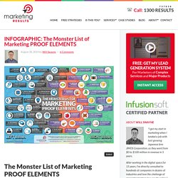 INFOGRAPHIC: The Monster List of Marketing PROOF ELEMENTS - Marketing Results