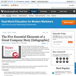 The Five Essential Elements of a Great Company Story