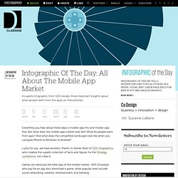 Infographic Of The Day: All About The Mobile App Market